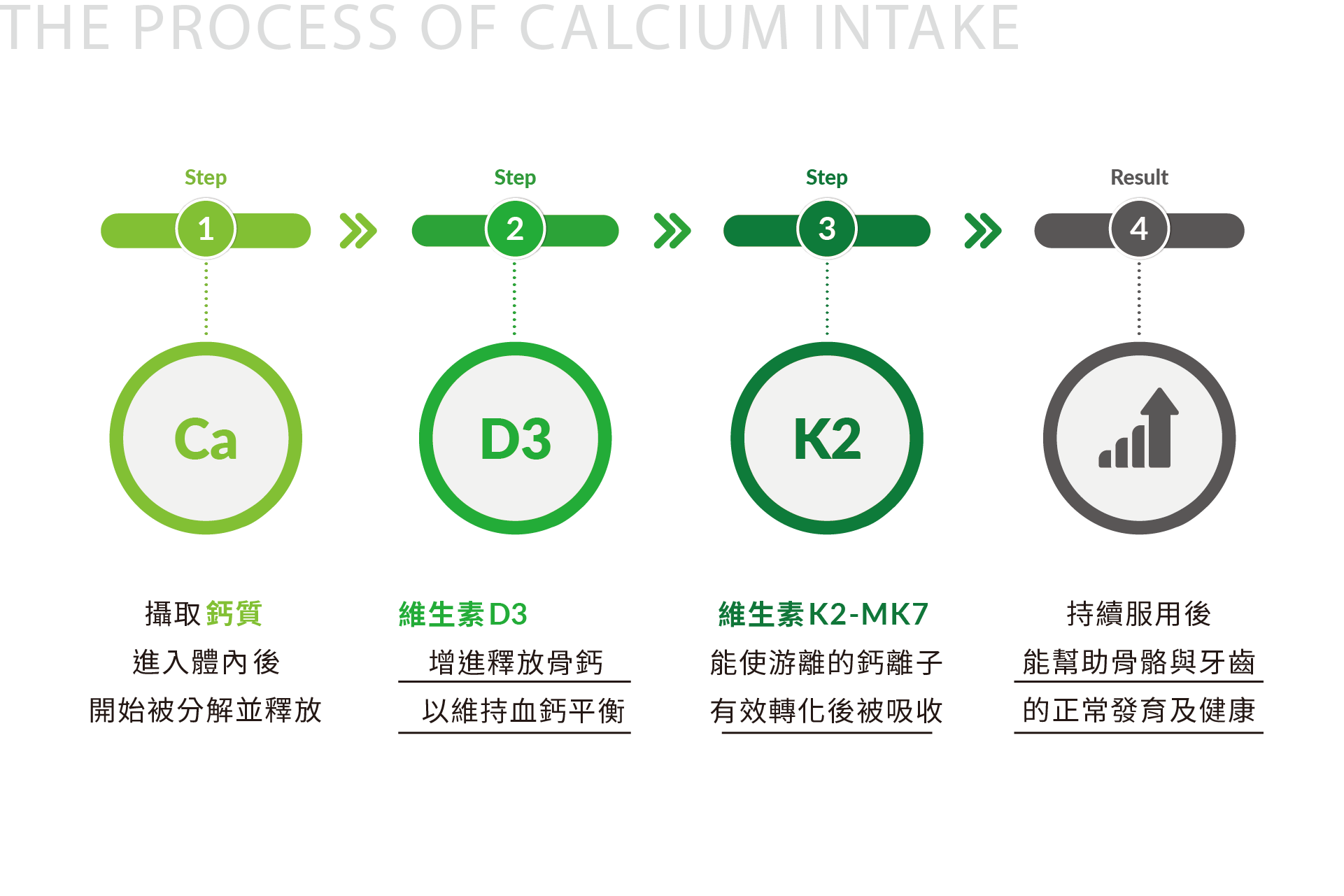Solving Calcium Deficiency from the Fundamental—K2+D3